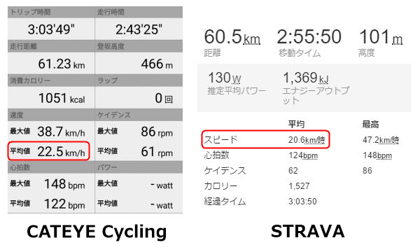 CATEYE CyclingとSTRAVAの走行データ