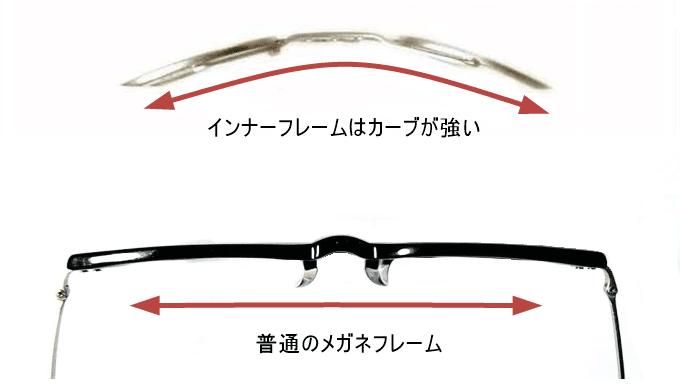 インナーフレームとメガネフレームのカーブを比較