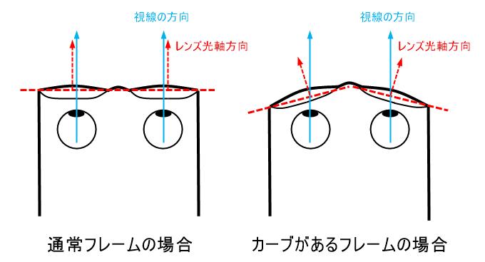 サングラスのインナーフレームで視界が歪む原因