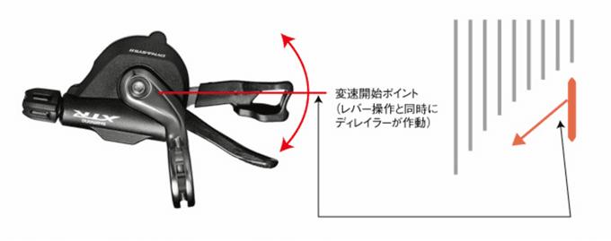 シマノ SL-4700、インスタントリリース