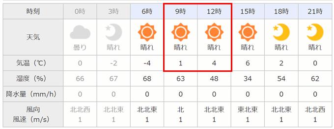 日中の気温が1度から4度