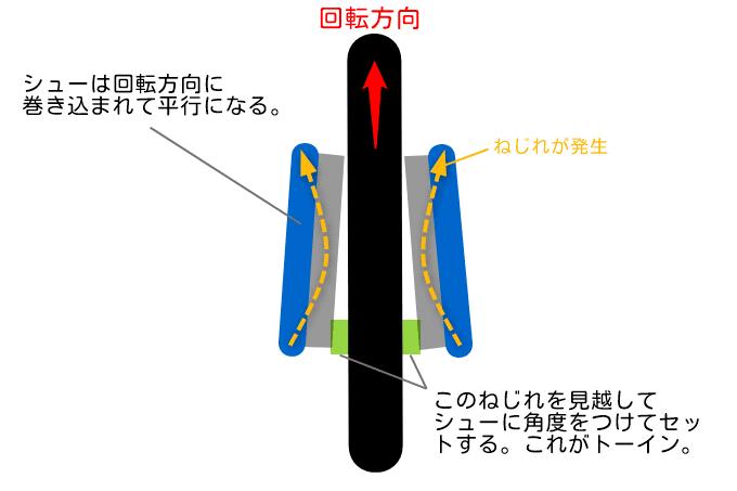 自転車ブレーキのトーインについて説明した図