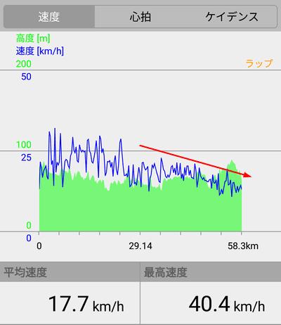 サイコンの走行記録