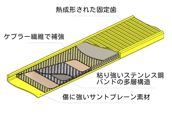 OTTOLOCKの内部構造、図解