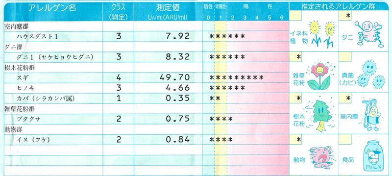 アレルギーの血液検査結果
