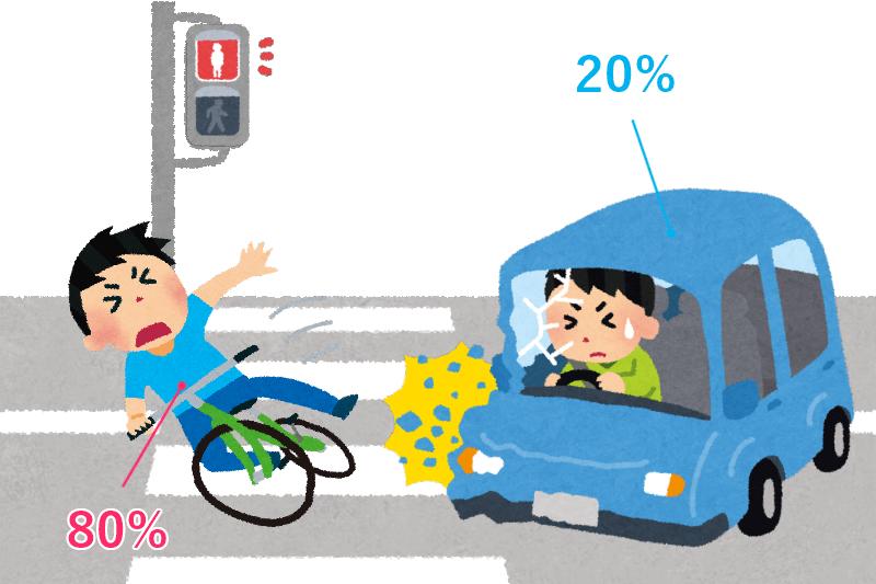信号無視した自転車と車の過失割合