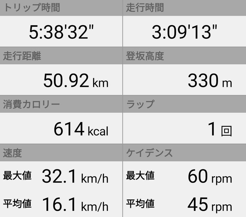 DQW 自転車で50km走ってきた
