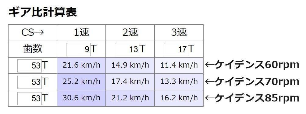 DAHON K3が出せる速度一覧
