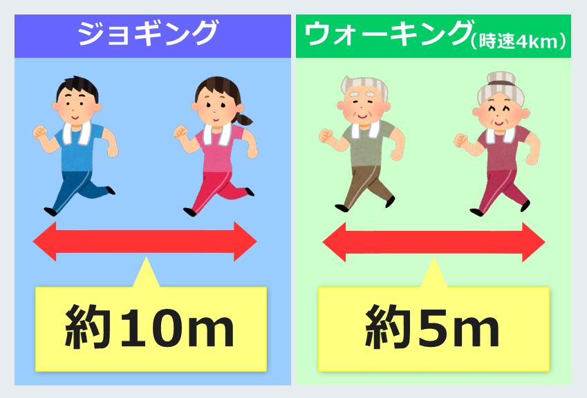 コロナ感染防止 適切な間隔、ジョギングとウォーキング