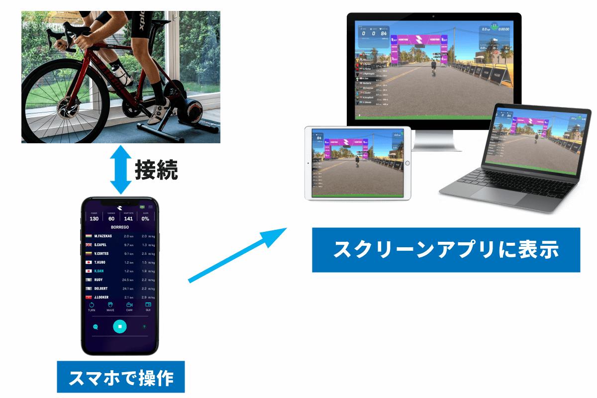 RGT Cyclingの仕組み