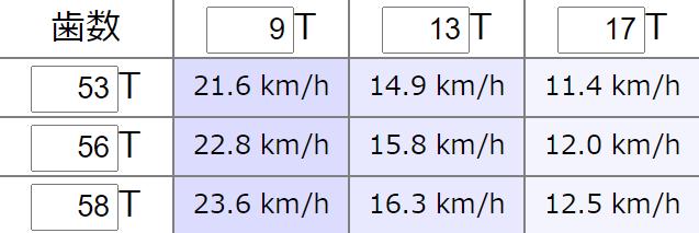 DAHON K3のギア比を計算