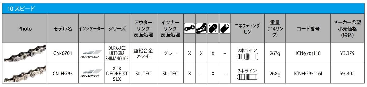 シマノ CN-6701とCN-HG95の仕様を比較